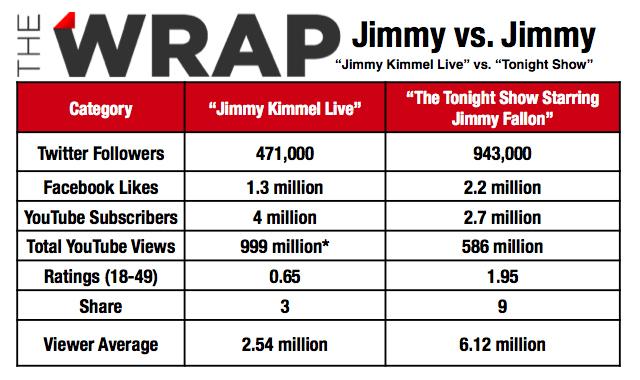 JimmyVsJimmyShowsSocial